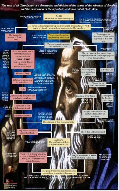 learning charts reformed theology   puritans mind