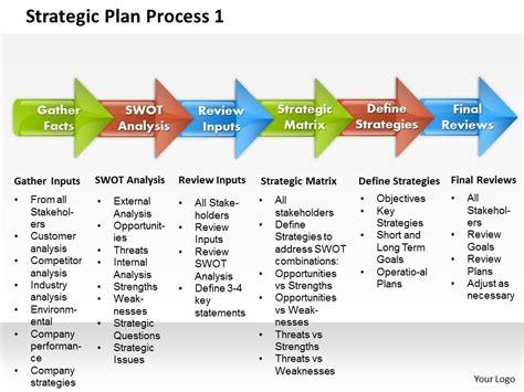 it strategic plan template powerpoint strategic plan process 1 powerpoint presentation slide template template presentation sle