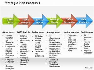 strategic plan process 1 powerpoint presentation slide With it strategic plan template powerpoint