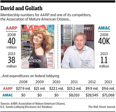 amac vs aarp aarp faces competition from conservative leaning groups wsj