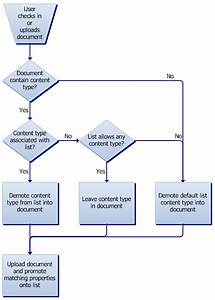 Document parsers in sharepoint 3 of 4 parsers and for Document library content type