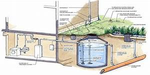 Picture Of Rainwater Harvesting For Drawing