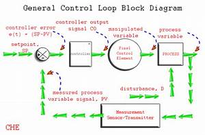 How Does A Process Control Work