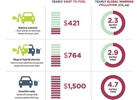 Cost Of Electric Cars by Electric Car Survey Consumer Reports News