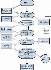 2  Flow Diagram Of Aluminium Production