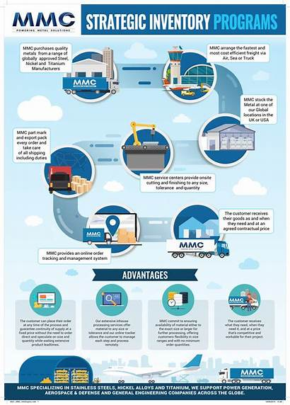 Consignment Strategic Programs Inventory Mmc Infographic