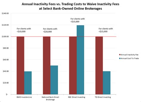 brokerage fees comparison ten is the new thirty a review of bank owned