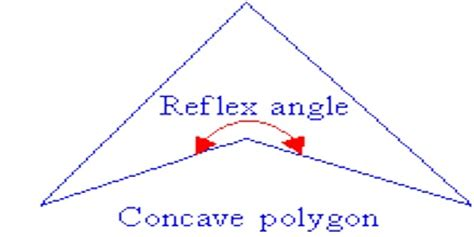 concave polygon definition  properties assignment point