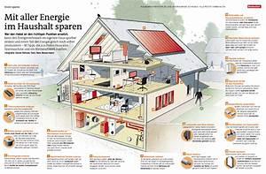 Energieverbrauch Im Haushalt : strom sparen mit aller energie im haushalt sparen mygreenswitzerland ~ Orissabook.com Haus und Dekorationen