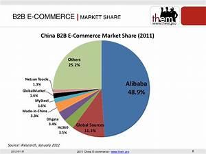 China Ecommerce 2011
