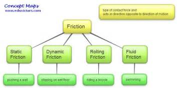 Static Friction Scienc...