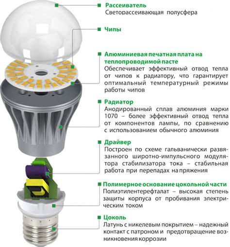 Основные причины выхода из строя промышленных торговых и уличных светодиодных светильников и основные требования к надежным светильникам