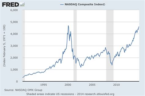 10 Biggest Stock Market Bubbles And Crashes Of All Time