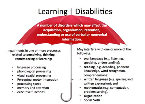 learning disabilities mrs vf s website 360   8816066