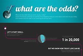 What Are the Odds That You Exist? (Infographic)