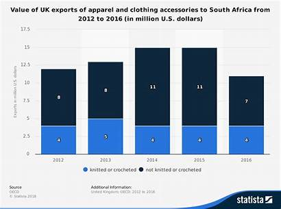 Textile Clothing Industry South Statistics African Export