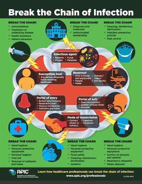 infection prevention   infection prevention starts