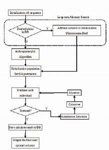 Flow Chart Of The Hybrid Difference Priority Algorithm And