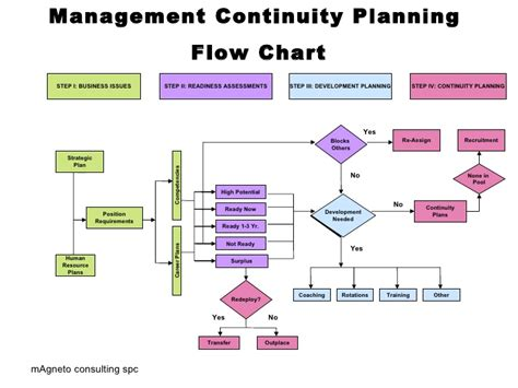Development Flow Chart Pictures To Pin On Pinterest Page 14 Organizational Chart Rubric Organisation In Excel Format Java Eurostat Business Definition Bootstrap Keynote Organization Json