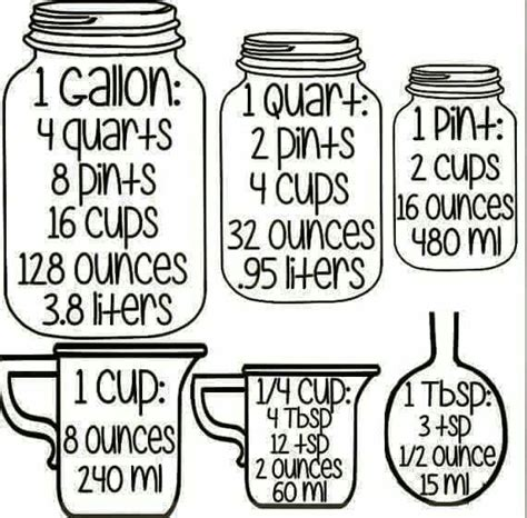 convert 4 cups to fluid ounces gallons to quarts to pints to cups to ounces to liters this is going to be helpful