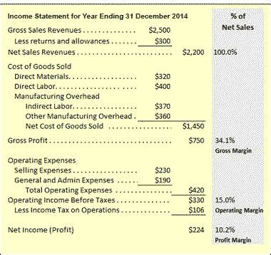 direct indirect labor overhead costing  budgeting