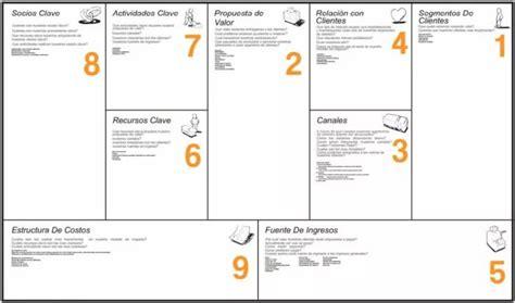 El modelo de negocio Canvas   Business model template ...