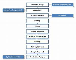 Flow Chart Of Garments Sample Making