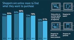 Global Wohnen Online Shop : global online shoppers survey 2016 retailers must act fast report dazeinfo ~ Bigdaddyawards.com Haus und Dekorationen