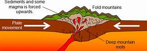 What Are Fold Mountains