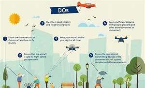 Unmanned Aerial Vehicle UAV Market Is Expected To Show