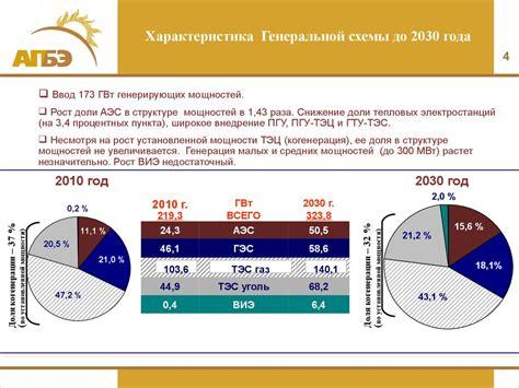 2.1 современное состояние электроэнергетики россии и перспективы дальнейшего развития
