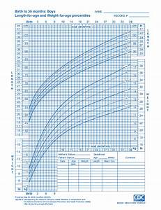 Cdc Growth Chart Girls Growth Charts For Babies Kids On Eknazar Topics