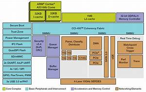 Ubuntu Snaps Expand To Orange Pi Sbcs And A Qoriq Soc