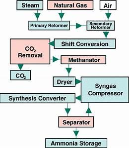 4 Block Diagram Of An Ammonia Plant