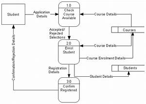 Asp Net  C   Dbms  Data Flow Diagrams  Dfd    High