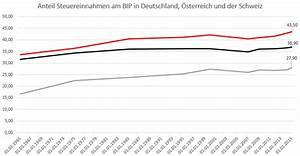 Steuern Abgaben Berechnen : entwicklung des steueraufkommens seit 1965 statistiker ~ Themetempest.com Abrechnung