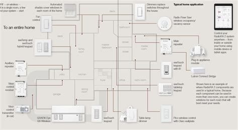 radiora  applications literite controls