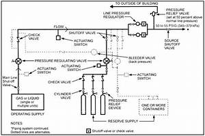 Piping Riser Diagram