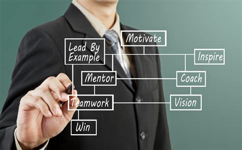 top  leadership training programs  managers