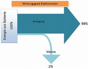 Leistung Eines Motors Berechnen : sankey diagramm wirkungsgrad elektromotor reichweite bei ~ Themetempest.com Abrechnung