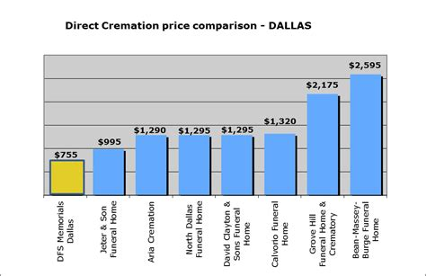 Cremation Costs Average Cremation Funeral Costs In Dallas. Expert Internet Marketing Fatal Car Accident. Cloud Computing Training Online. Statefarm Auto Insurance Quote. Digital Marketing Platform Middle Market Bank. Military Education Codes How Hiv Test Is Done. Dsl Provider In My Area Data Recovery Atlanta. Free Online Phone System Explosion Video Clip. Core Classes In College Top Law Firm Websites