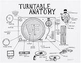 Turntable Record Player Vinyl Anatomy Parts Drawing Mixer Records Dj Players Guide Key Technics Turntables 1200 Sl Lp Factory Coloring sketch template