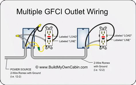 how to wire an electrical outlet under the kitchen sink enter image description here around the house