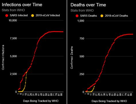 I updated some charts comparing this outbreak with the