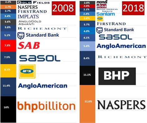 These were the biggest companies in SA ten years ago - a ...