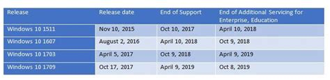 microsoft adds six more months of support for recent