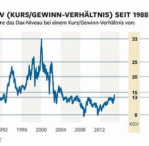 Kurs Gewinn Verhältnis Berechnen : dax hat weiter viel luft nach oben welt ~ Themetempest.com Abrechnung