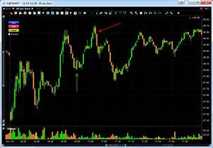 Day Trading Stocks On 30 Sec Chart Agilent Technologies A
