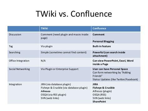 confluence  twiki
