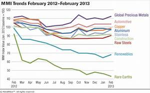 Stainless Steel Scrap Price Chart Download Monthly Metal Price Trends Report For February